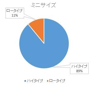 ベビーベッドの人気グラフ2