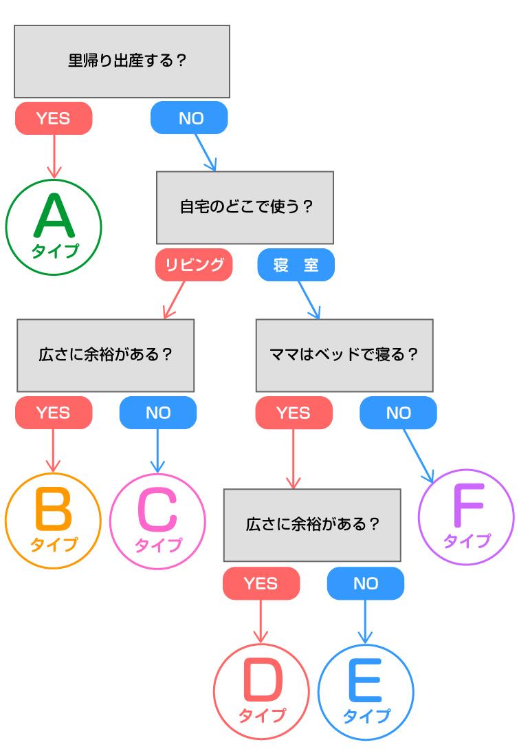 ベビーベッドの選び方 チャート表
