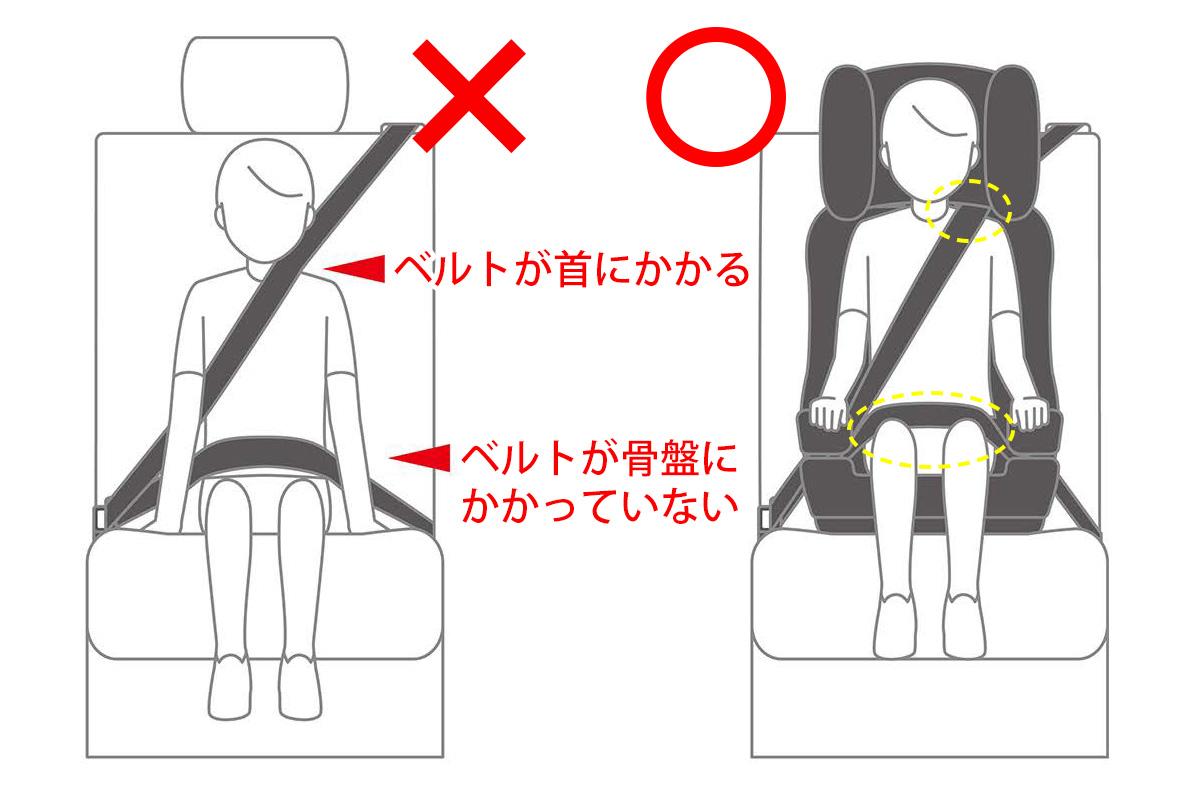 正しいチャイルドシートの座り方