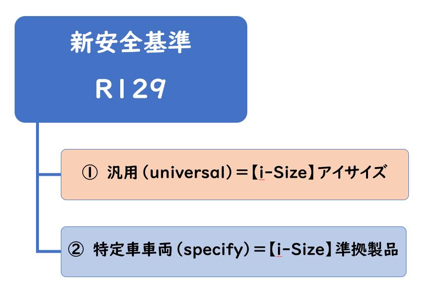 i-Size準拠の製品