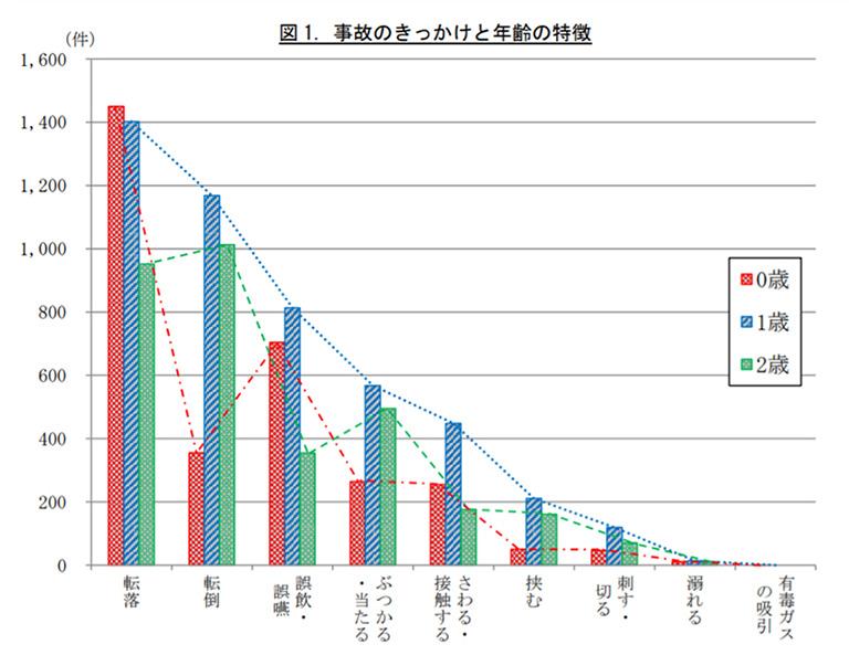 赤ちゃんの家庭内事故原因グラフ