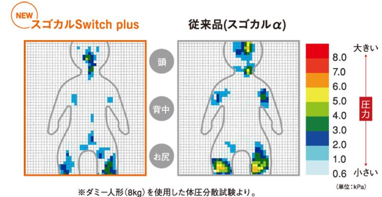 スゴカルスイッチ3Dエッグショックシートの体圧分散