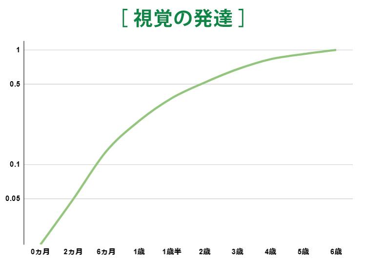 視覚の発達グラフ