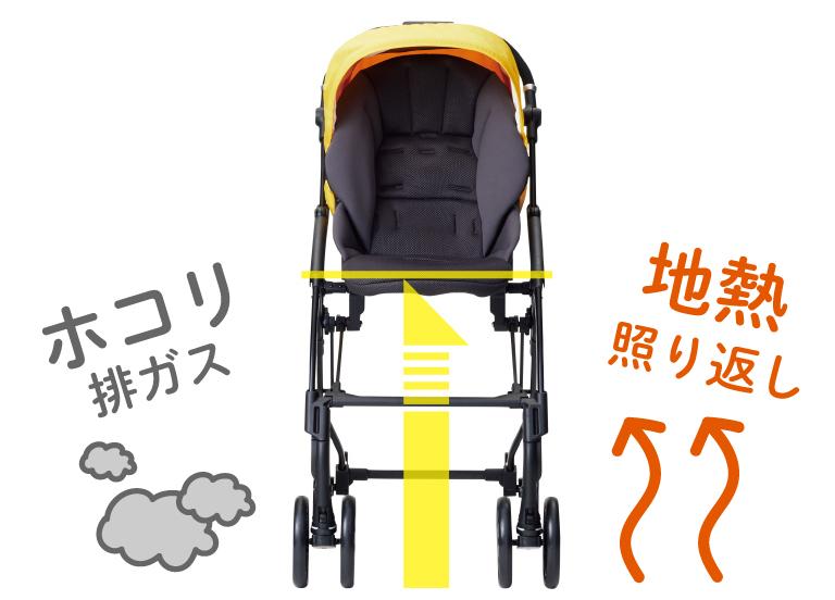 ハイシートは赤ちゃんを熱やホコリから守る機能