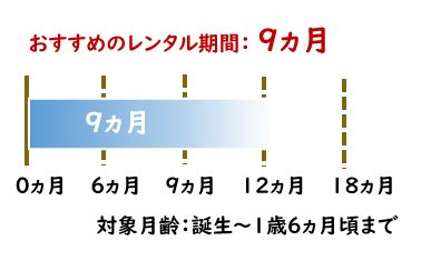 標準グラフ